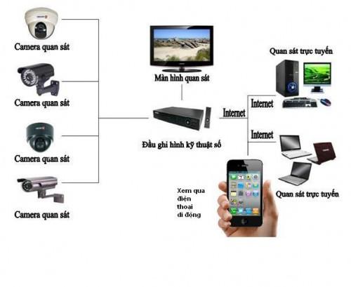 4 Ưu điểm nổi bật của Camera không dây gia đình 1